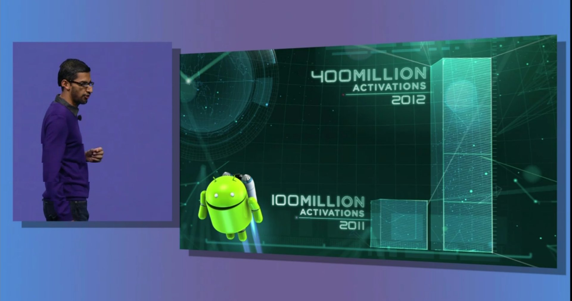 statistique android activation