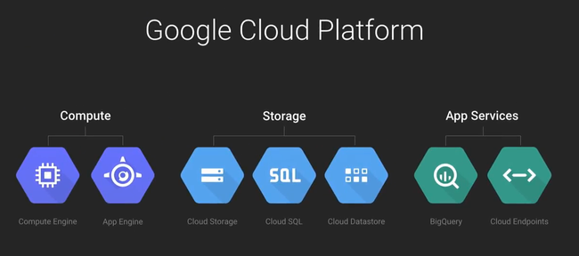 google cloud plateforme