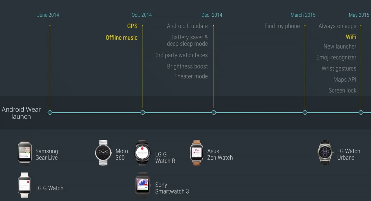 historique android wear