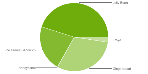 fragmentation android septembre 2013