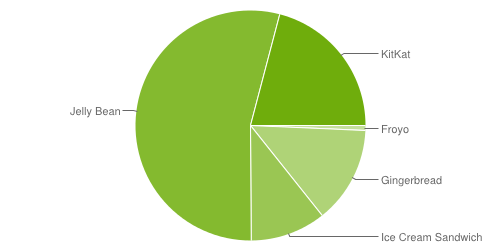 android fragmentation aout 2014