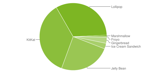 Fragmentation des versions d'Android - janvier 2016