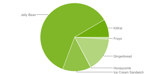fragmentation android mai 2014