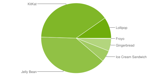Fragmentation des versions d'Android - mai 2015