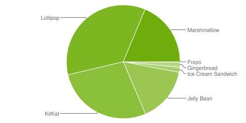 Fragmentation des versions d'android - Septembre 2016