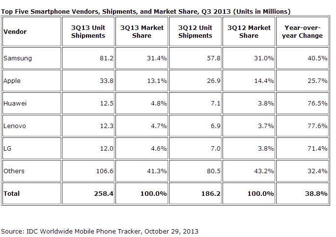 vente smartphone marque q3 2013