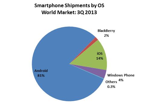 statistique os smartphone q3 2013